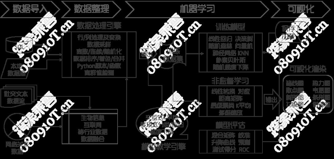 跨象乘云™可视编程机器学习平台