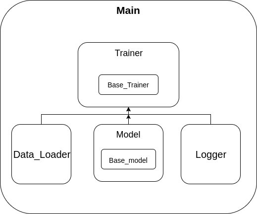 TensorFlow Project architecture