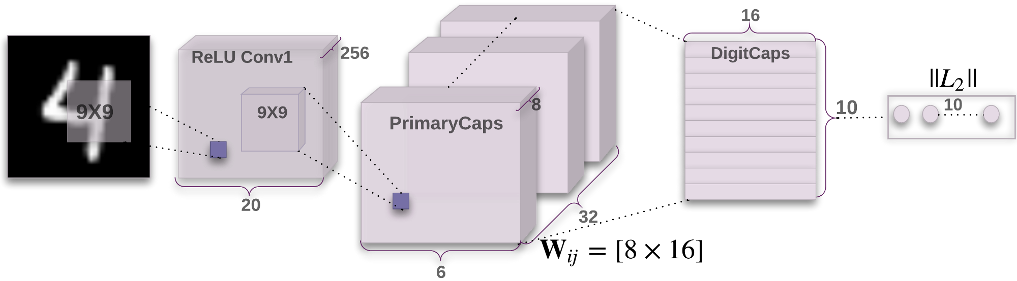 Architecture of CapsNet