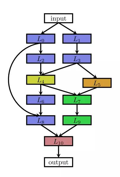 多分支网络架构