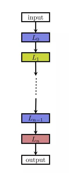 N 层序列网络架构