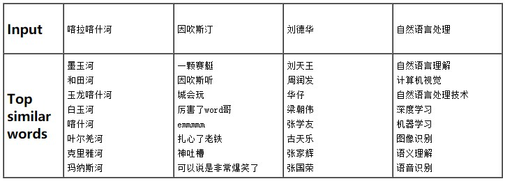 Tencent AI Lab Embedding Corpus for Chinese Words and Phrases