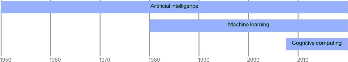 新一代人工智能的时间线