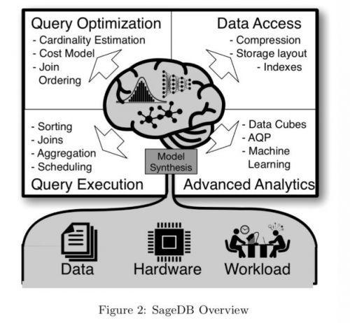 SageDB Overview