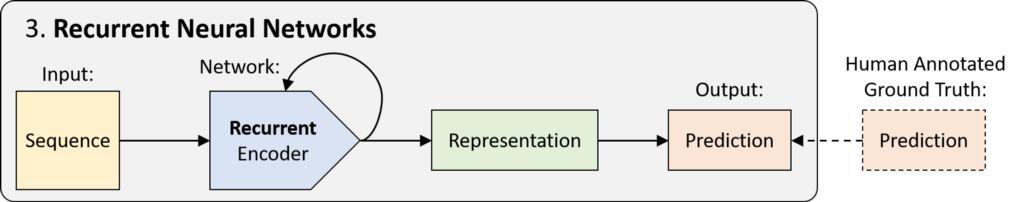 RNN 是具有循环的网络