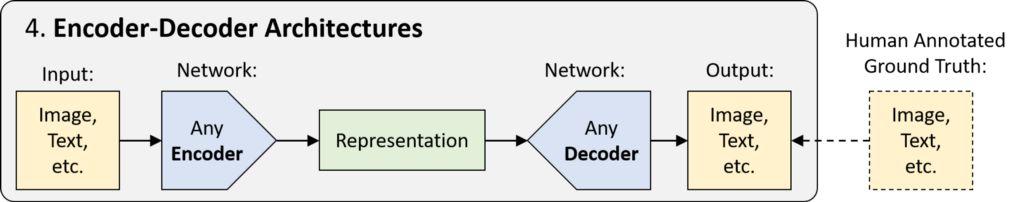 编码器-解码器架构