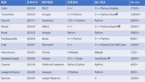 开源框架总览