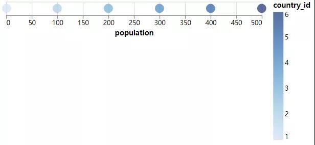 每个国家的人口数据