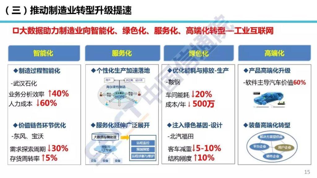 数据推动制造业转型升级提速
