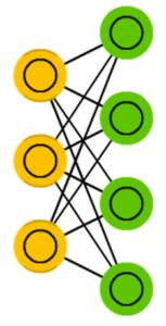 受限玻尔兹曼机