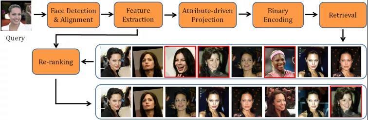 图像检索验证过程