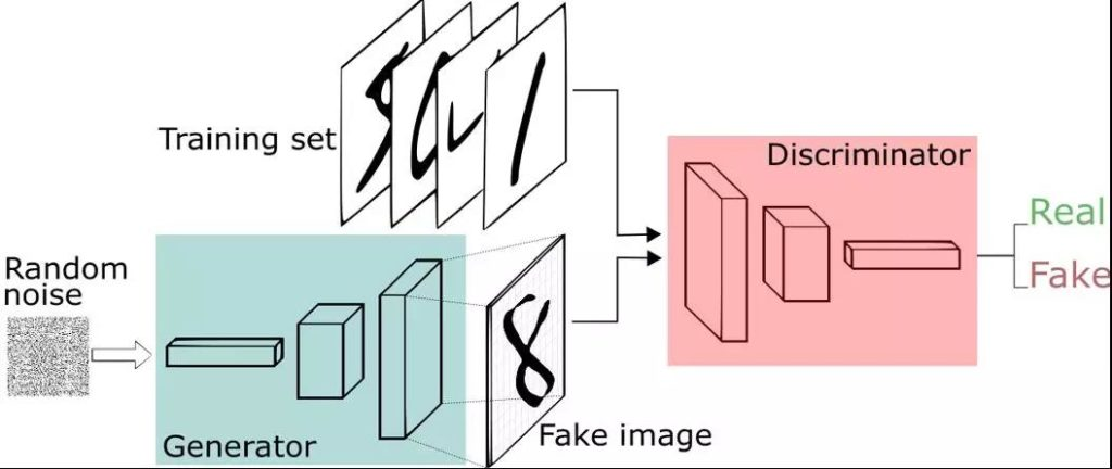Generative adversarial net