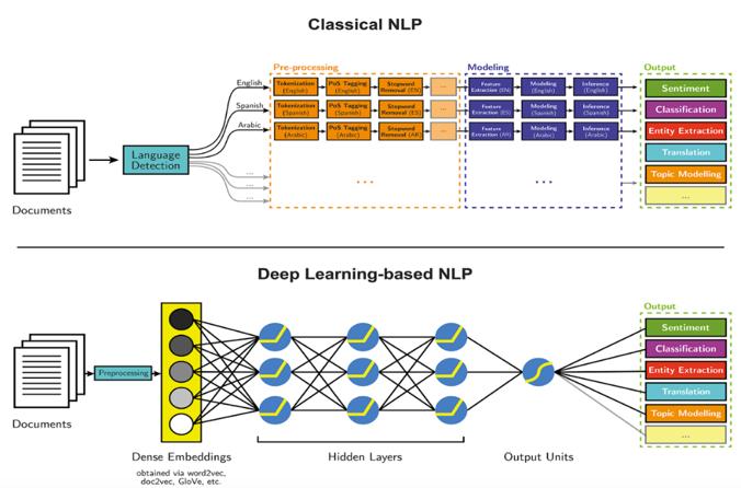 传统 NLP 与深度学习 NLP 对比