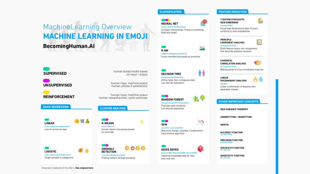 用 Emoji 解释机器学习