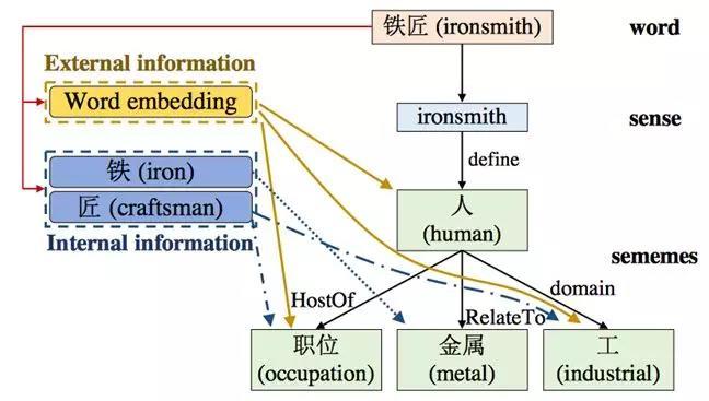 语言和常识知识库的探索