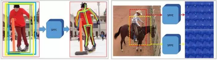 重复预测的影响(左)和低置信度边界框的影响(右)