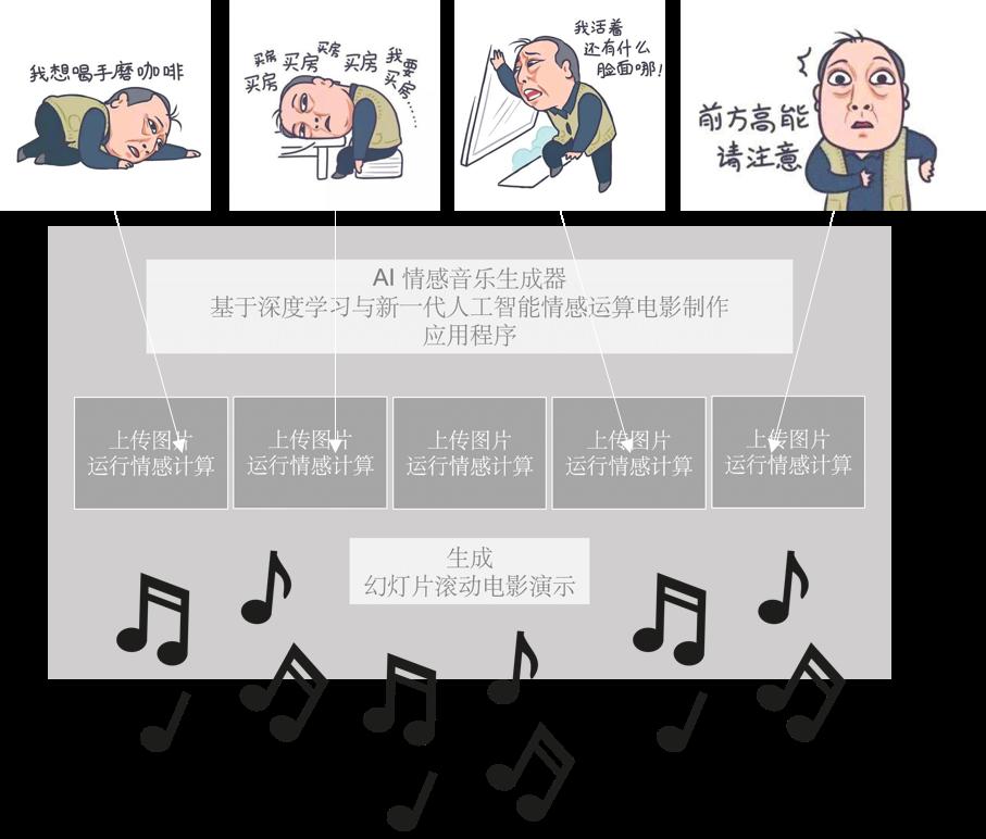 AI 情感音乐生成器