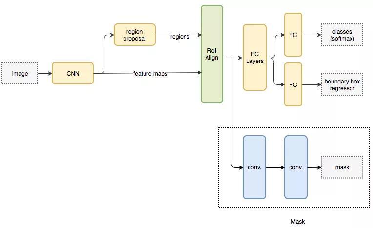 Mask RCNN 架构流程图