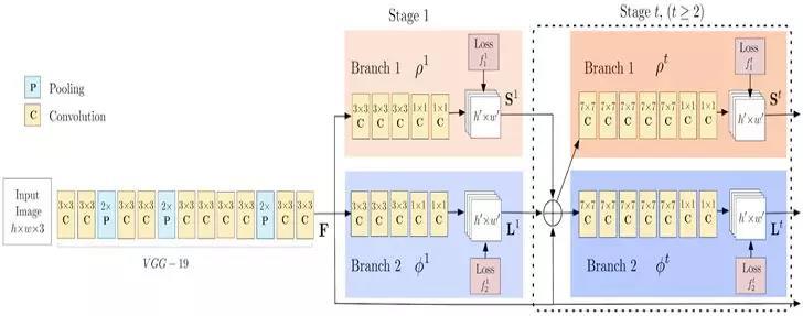 OpenPose 架构的流程图