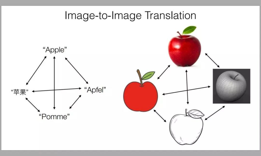 image-to-image translation
