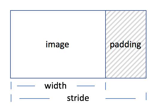 Stride 是非常重要的一个概念