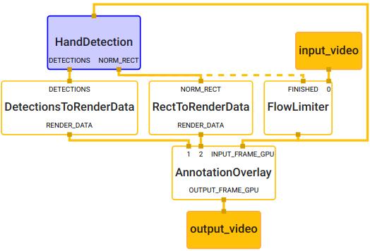 使用 MediaPipe 来做移动端模型推理的框架