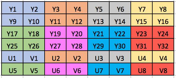 YUV420SP