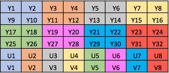 YUV420P