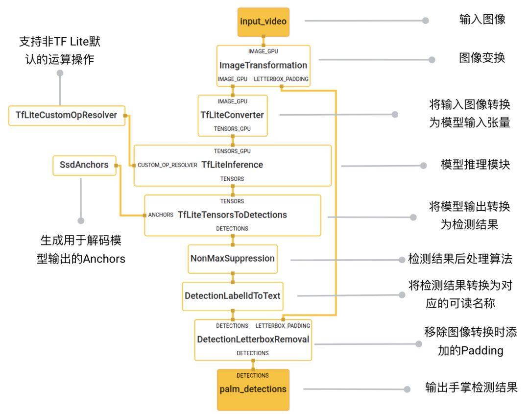 从HandDetection子图输出检测结果