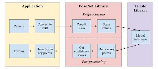 PoseNet 应用工作流