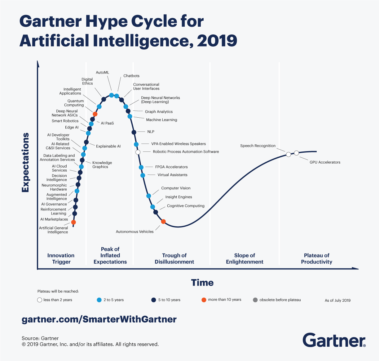 Hype_Cycle_for_AI_2019