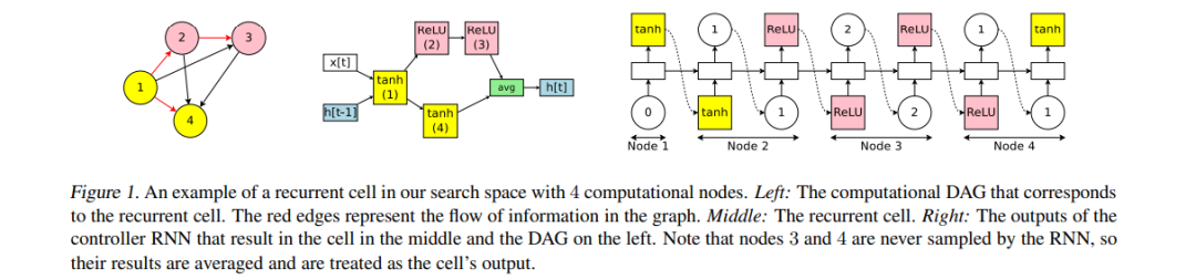 An example of a recurrent cell in our search space with 4 computational nodes. Left: The computational DAG that corresponds to the recurrent cell. The red edges represent the flow of information in the graph. Middle: The recurrent cell. Right: The outputs of the controller RNN that result in the cell in the middle and the DAG on the left. Note that nodes 3 and 4 are never sampled by the RNN, so their results are averaged and are treated as the cell's output.