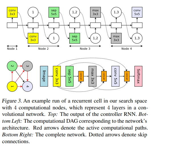 An example run of a recurrent cell in our search space with 4 computational nodes, which represent 4 layers in a convolutional network. Top: The output of the controller RNN. Bottom Left: The computational DAG corresponding to the network's architecture. Red arrows denote the active computational paths. Bottom Right: The complete network. Dotted arrows denote skip connections.