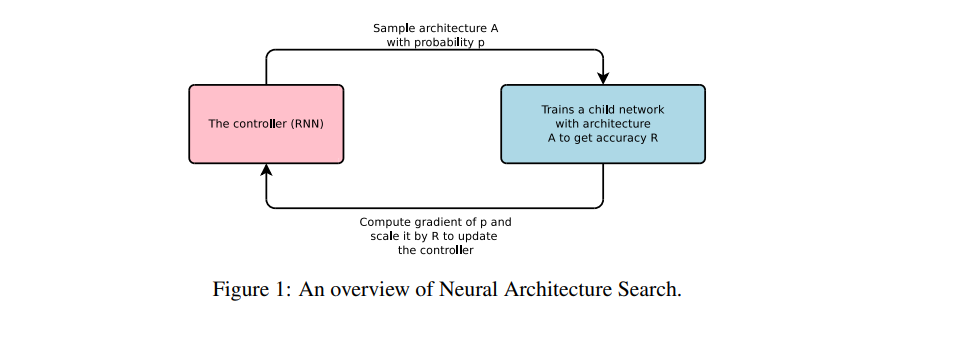 An overview of Neural Architecture Search