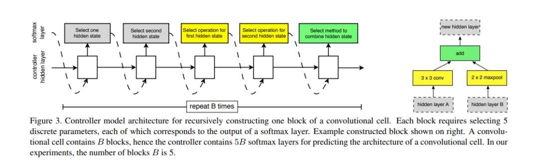 Controller model architecture for recursively constructing one block of a convolutional cell. Each block requires selecting 5 discrete parameters, each of which corresponds to the output of a softmax layer. Example constructed block shown on right. A convolutional cell contains B blocks, hence the controller contains 5B softmax layers for predicting the architecture of a convolutional cell. In our experiments, the number of blocks B is 5.