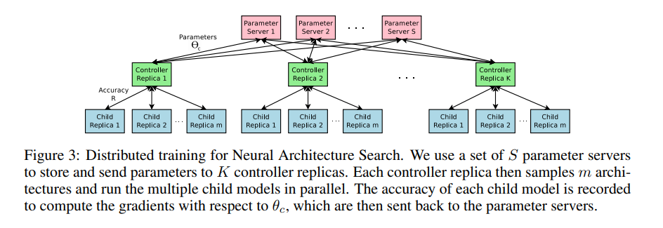 Distributed training for Neural Architecture Search. We use a set of S parameter servers to store and send parameters to K controller replicas. Each controller replica then samples m architectures and run the multiple child models in parallel. The accuracy of each child model is recorded to compute the gradients with respect to θc, which are then sent back to the parameter servers.