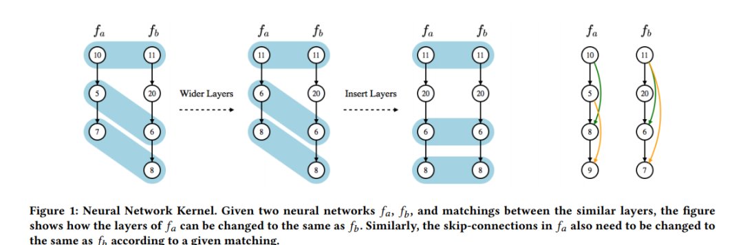 Neural Network Kernel. Given two neural networks fa, fb , and matchings between the similar layers, the figure shows how the layers of fa can be changed to the same as fb . Similarly, the skip-connections in fa also need to be changed to the same as fb according to a given matching.