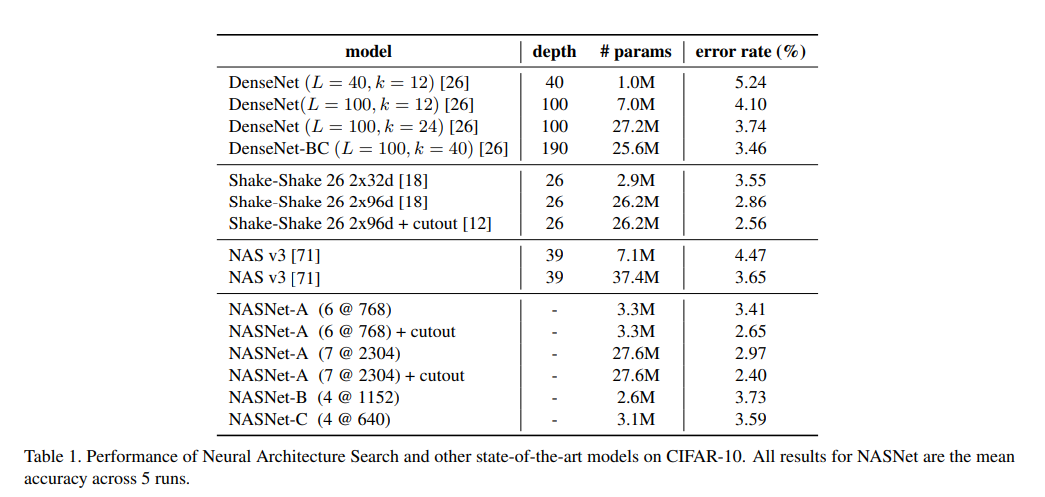 Performance of Neural Architecture Search and other state-of-the-art models on CIFAR-10. All results for NASNet are the mean accuracy across 5 runs.