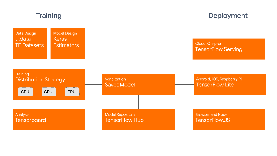 TensorFlow 2.0 Training and Deployment