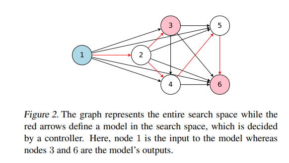 The graph represents the entire search space while the red arrows define a model in the search space, which is decided by a controller. Here, node 1 is the input to the model whereas nodes 3 and 6 are the model's outputs.