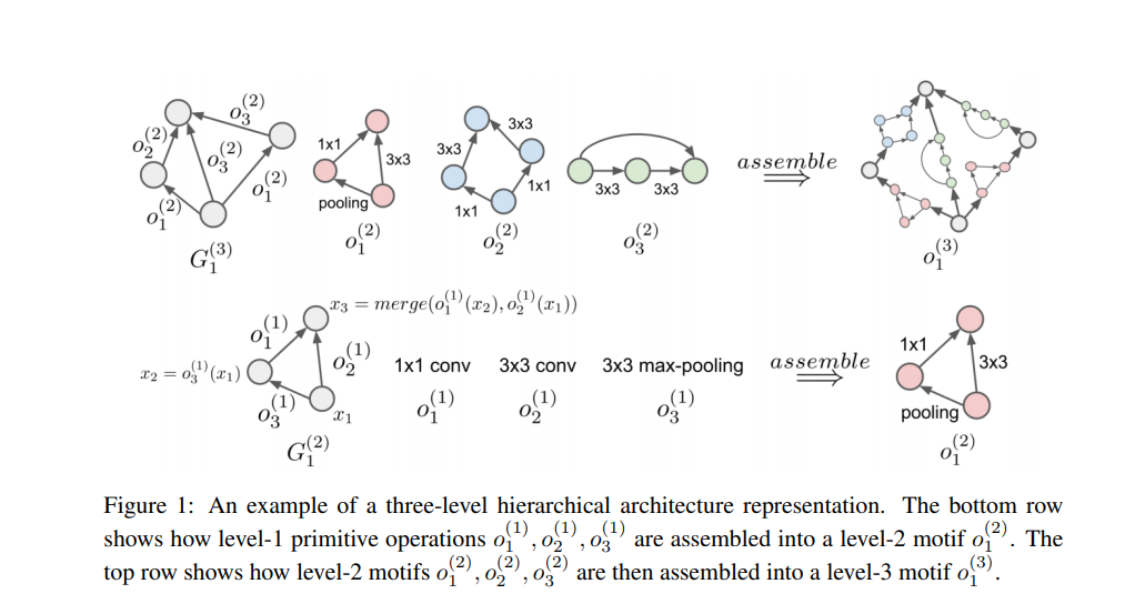 Three-level hierarchical architecture representation