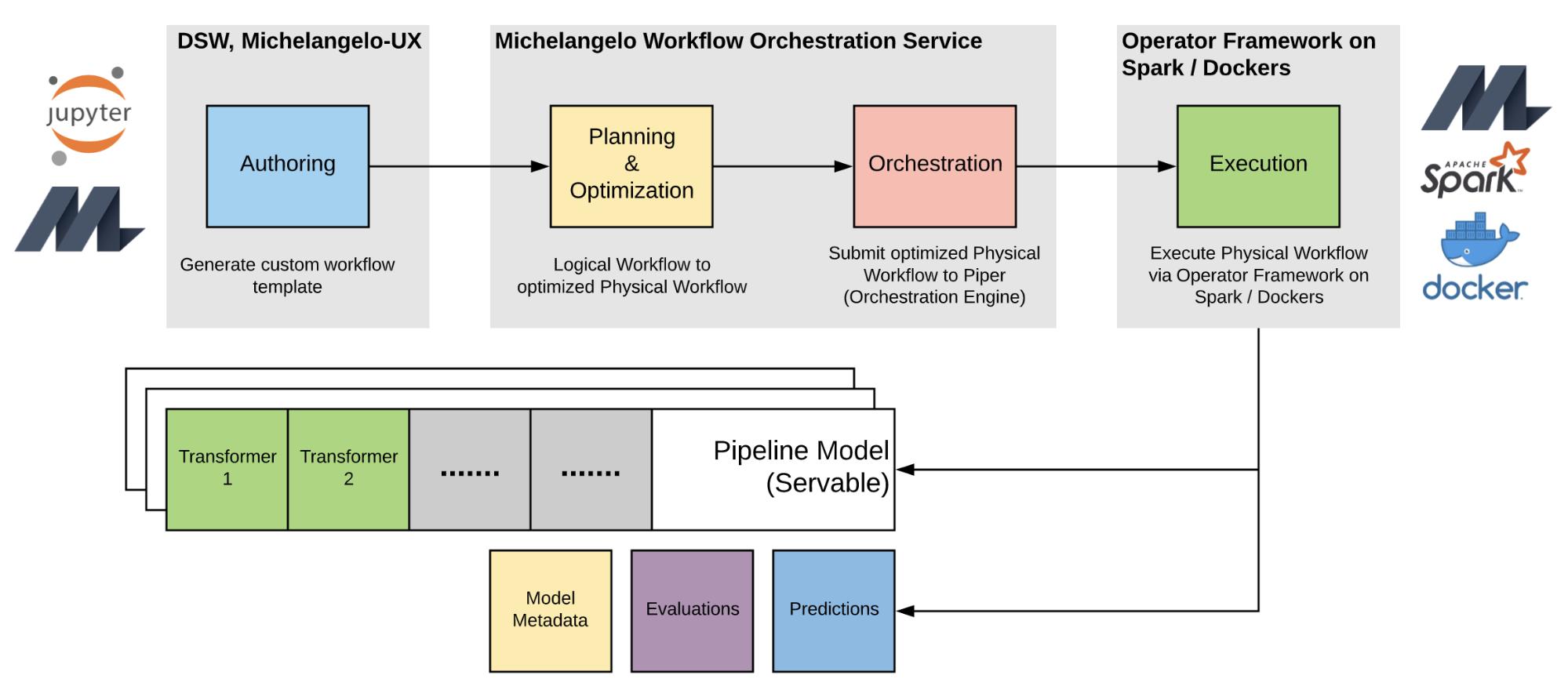Michelangelo 基于 Operator Framework 的工作流提供了另一种程度的灵活性,通过优化的执行计划来方便地定制操作,从而生成可服务的、序列化的 Michelangelo 管道模型以及有用的工件。Apache Spark 是 Apache 软件基金会在美国和 / 或其他国家的注册商标。使用这个标记并不意味着 Apache 软件基金会的认可。Docker 和 Docker 标识是 Docker 公司在美国和 / 或其他国家的商标或注册商标。Docker 公司及其他各方也可以在本协议中使用的其他条款中享有商标权。本标记的使用并不意味着 Docker 的认可。TensorFlow、TensorFlow 标识及任何相关标识均为谷歌公司的商标。