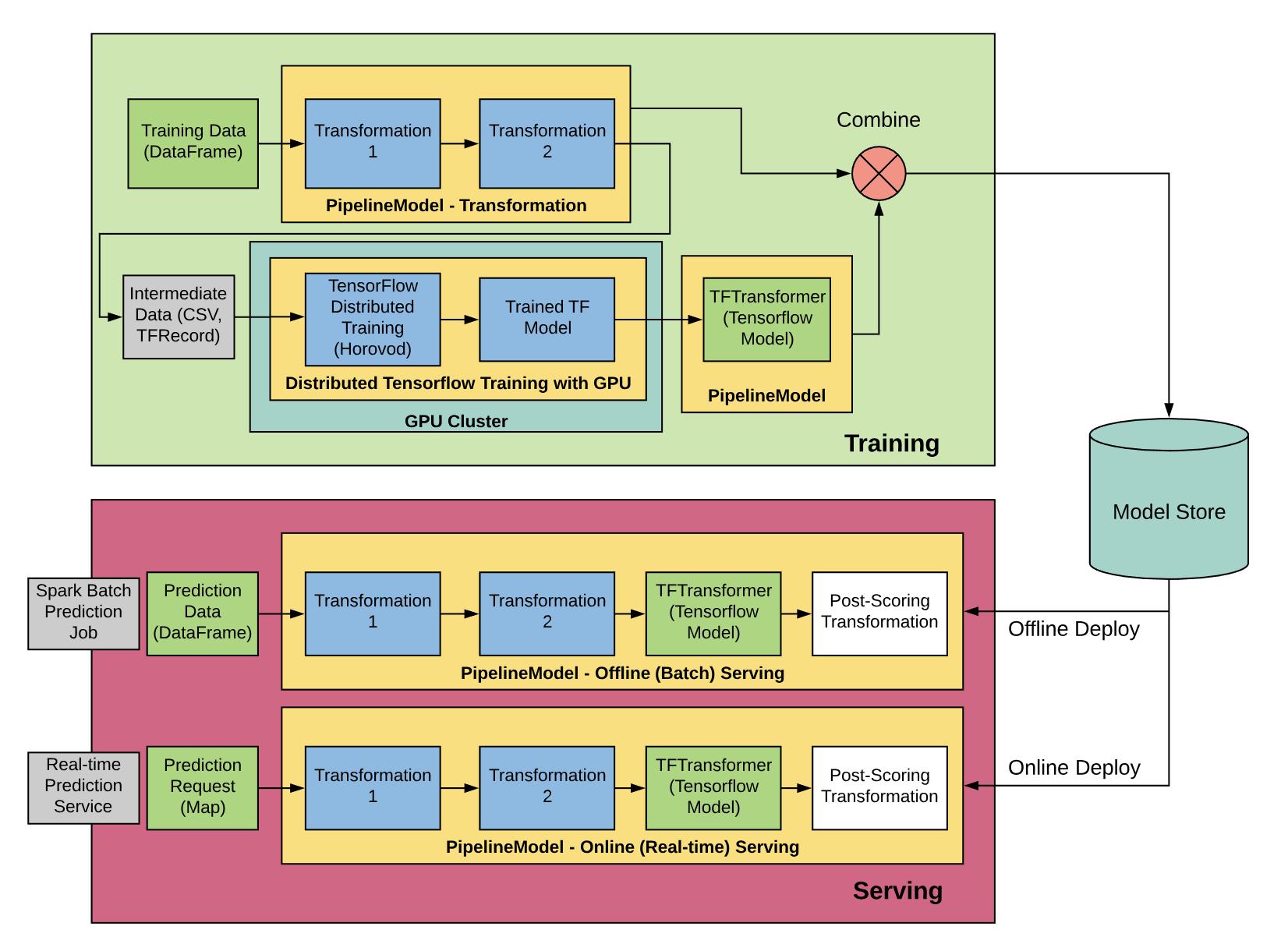 为了将 Spark 用于数据预处理和低延迟服务,并使用 GPU 进行分布式深度学习训练,Michelangelo 针对深度学习用例使用了一致的 Spark 管道架构。