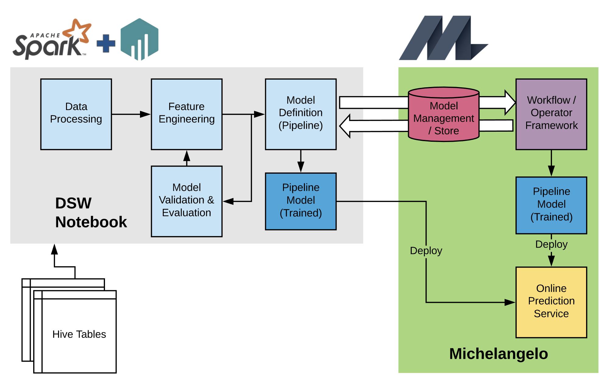 具有活动 Spark 会话的外部环境可以无缝地反序列化来自 Michelangelo 的经过训练的管道模型,并序列化供 Michelangelo 生态系统的其余部分使用的模型。Apache Spark 是 Apache 软件基金会在美国和 / 或其他国家的注册商标。使用这个标识并不意味着 Apache 软件基金会的认可。