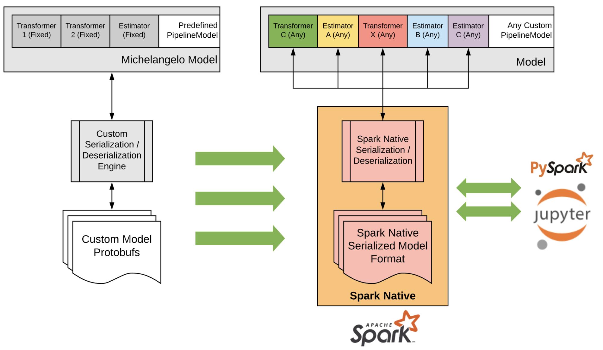 向本地 Spark 序列化和反序列化转变在模型持久化管道阶段(Transformer/Estimator)层面上实现了灵活性和跨环境兼容性。Apache Spark 是 Apache 软件基金会在美国和 / 或其他国家的注册商标。使用这个标识并不意味着 Apache 软件基金会的认可。