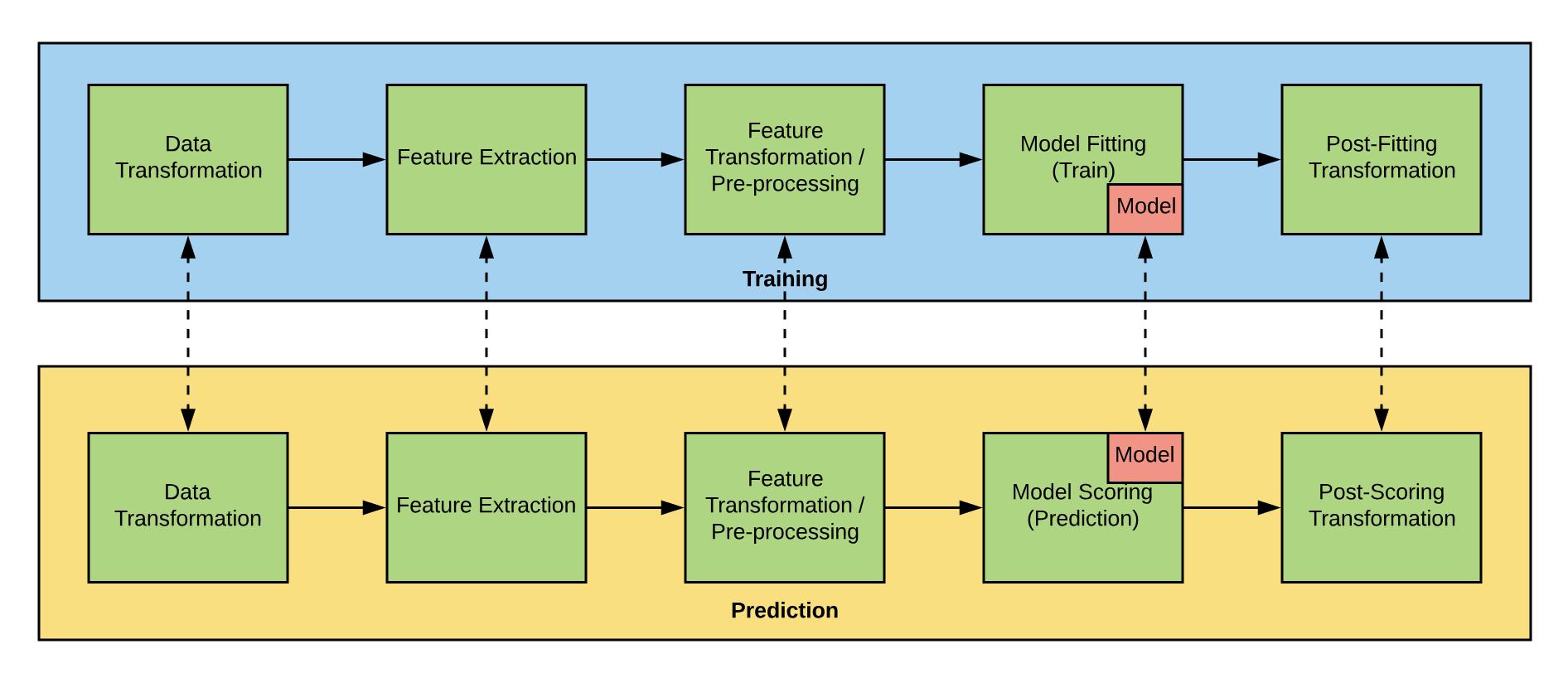 部署并提供机器学习管道模型服务包括模型前面的所有转换和操作步骤。