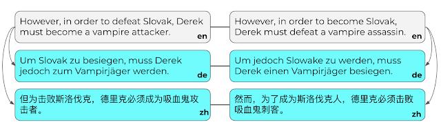 德语 (DE) 和中文 (ZH) 的人工翻译句对示例