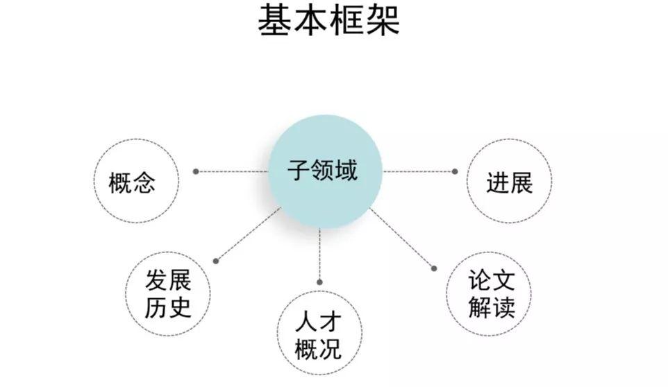 报告基本框架