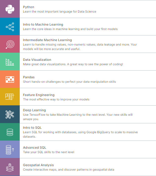 Kaggle Learn - Faster Data Science Education