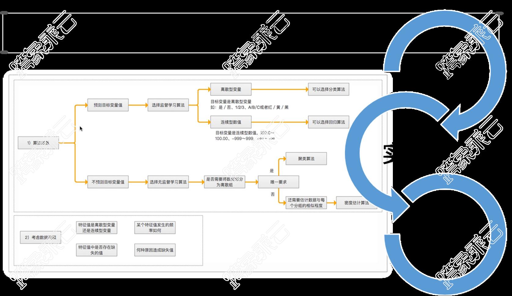 《机器学习》课程 - 为学生高效构建机器学习算法模型思维地图。贯穿算法原理、代码实现、行业应用工程闭环。